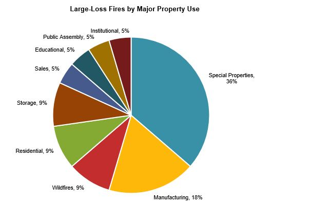 Large loss by property loss graphic