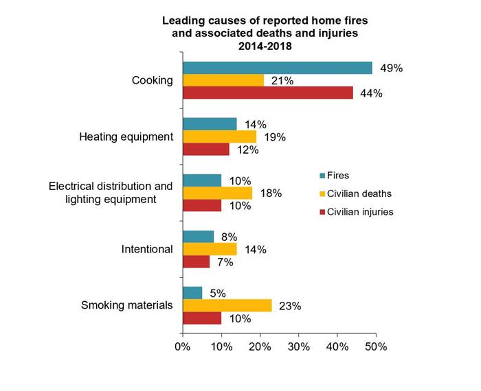 Leading causes of home fires - 2020 report