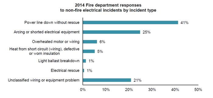 2014 Fire department responses to non-fire electrical incidents by incident type