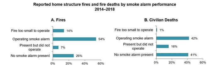 Reported home structure and fire deaths by smoke alarm performance