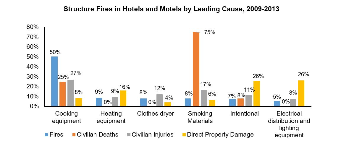 Structure fires in hotels and motels by leading cause, 2009-2013