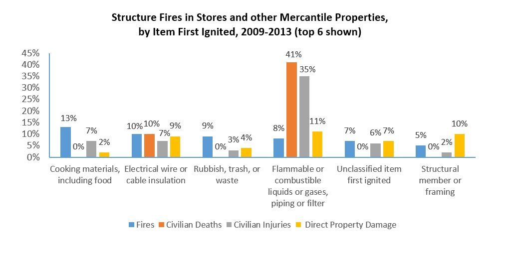 Structure fires in stores and other mercantile properties 2009-2013