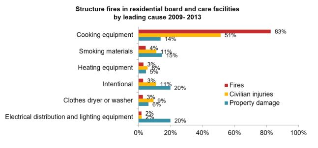 Structure Fires in Board and Care Facilities - 2009-2013