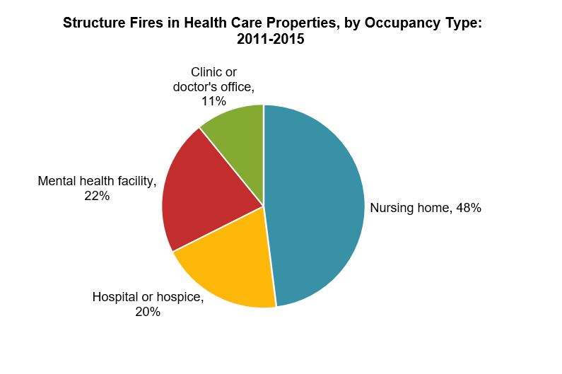 Structure Fires in Health Care Properties by Occupancy Type