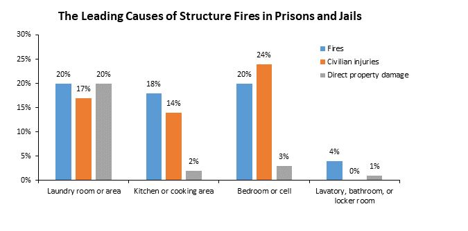 The leading causes of structure fires in prisons and jails