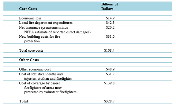 Nfpa report total cost of fire for Cost to build report
