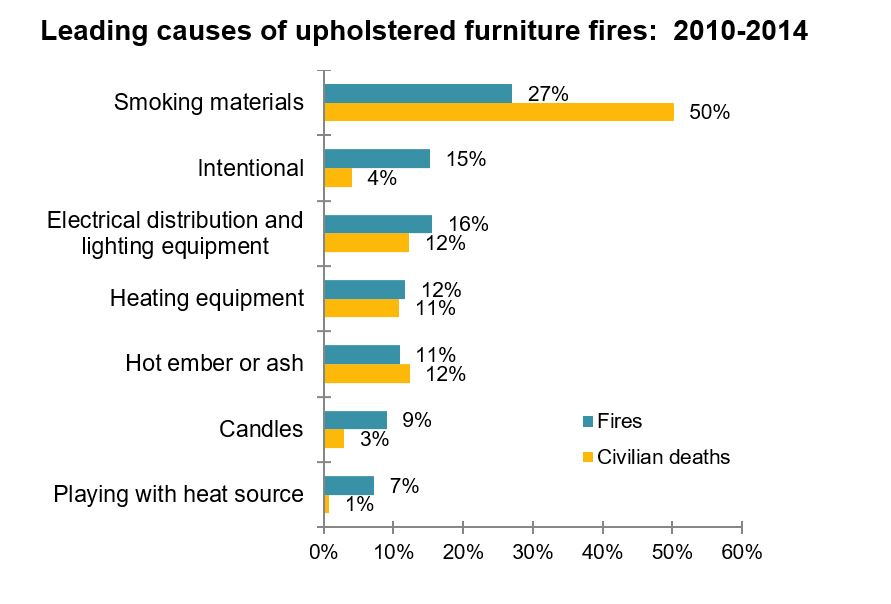 Leading causes of upholstered furniture fires