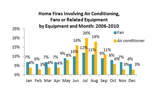 Home fires involving air conditioning