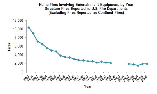 Home fires involving entertainment equipment