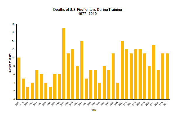firefighter injuries and deaths essay Fire accidents can result in catastrophic burns are the fifth most common cause of unintentional injury deaths in the us and third leading cause of fatal home injury fire accidents can cause death not only from burns but also 118 firefighters were killed on duty there were more.