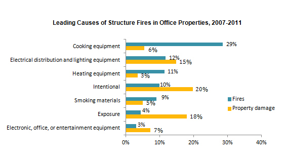 Structure fires in office properties