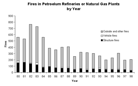 Nfpa Report Petroleum Refineries And Natural Gas Plants