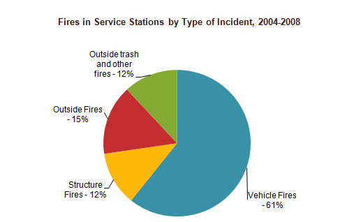 Nfpa Report Fires At U S Service Stations