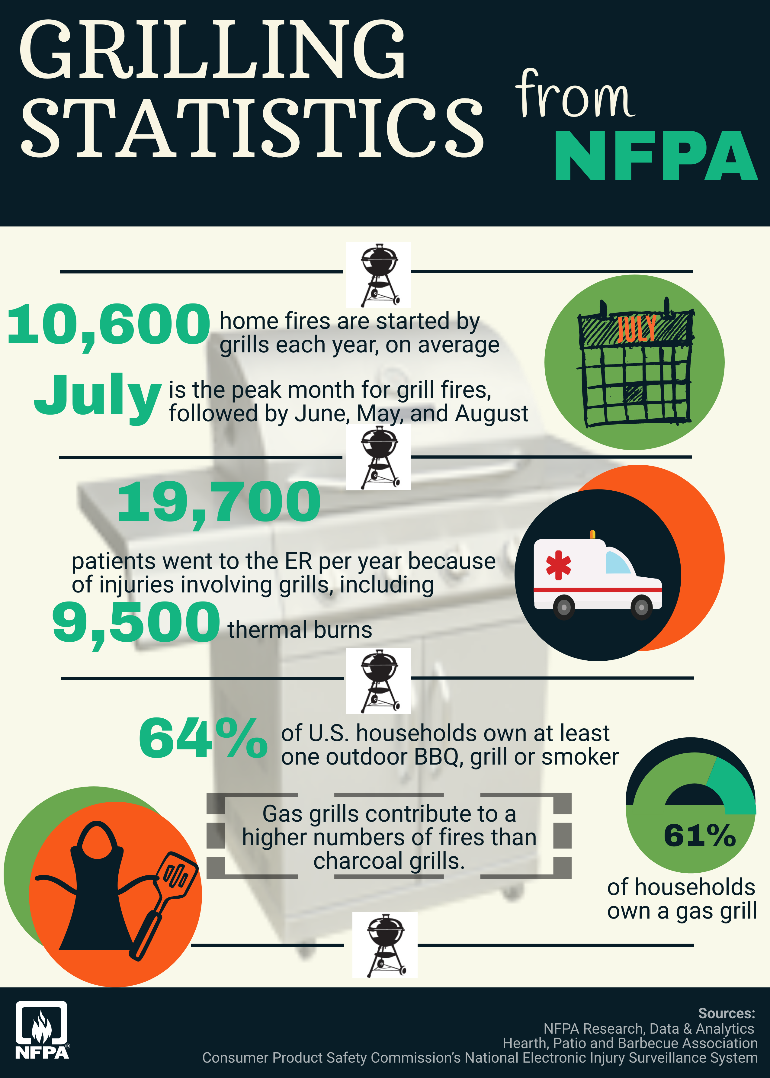 Grilling statistics from NFPA.