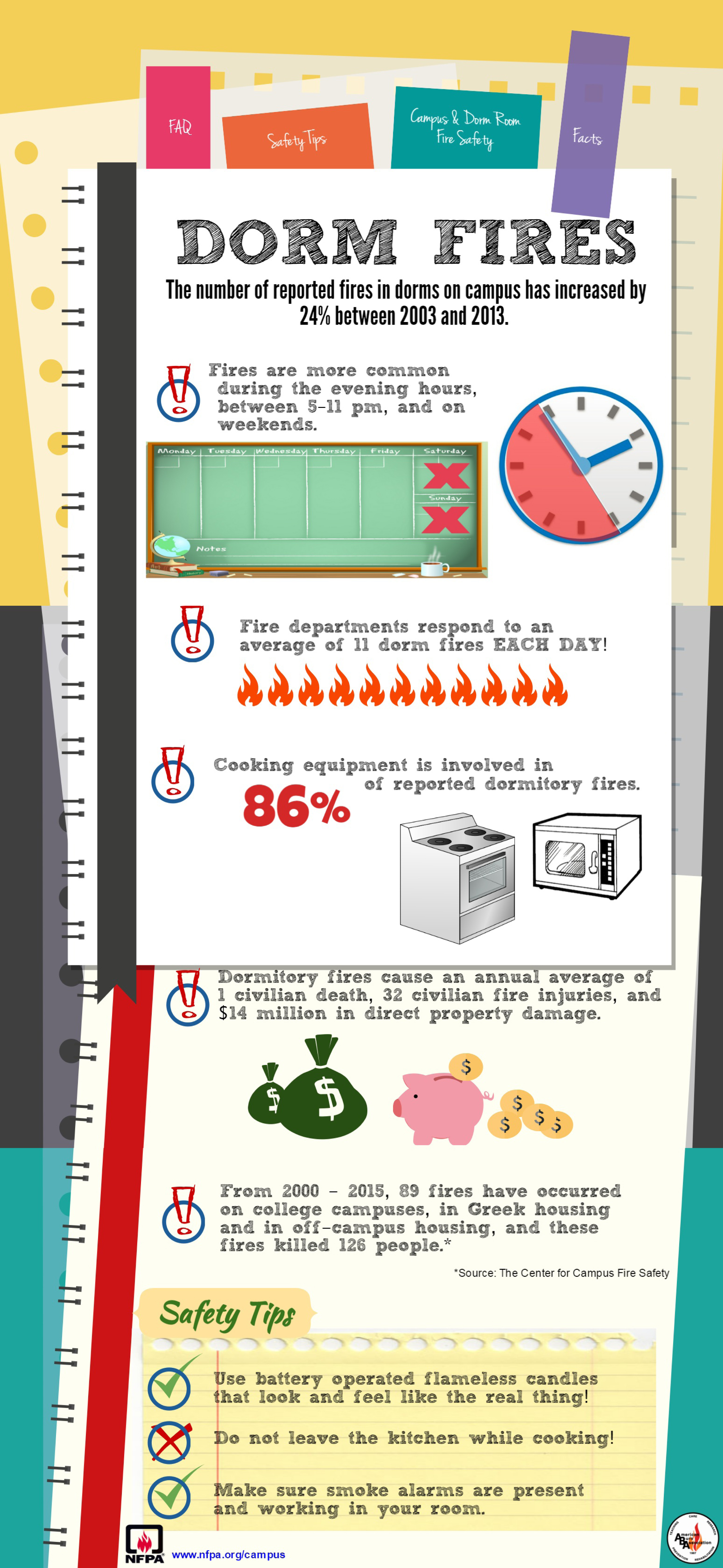 NFPA - Campus and dorm fires