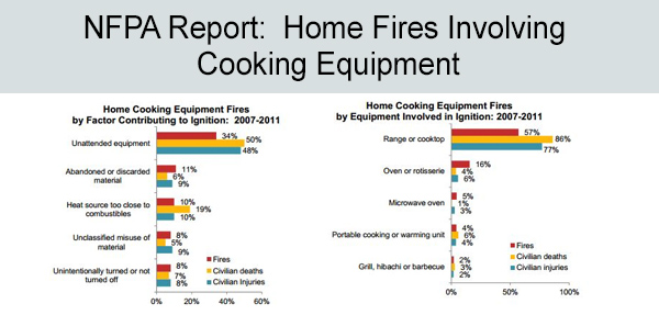 NFPA's cooking report slide