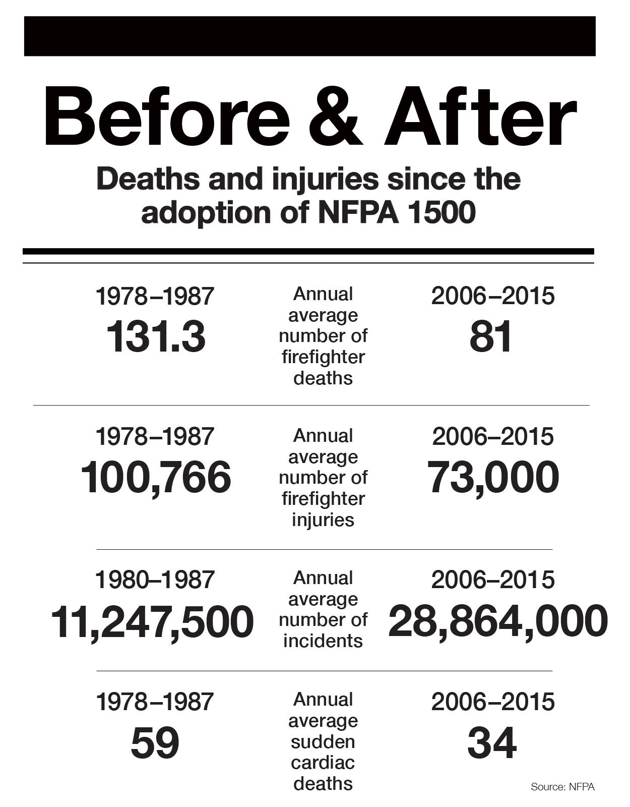NFPA Journal - NFPA 1500, Jan Feb 2017