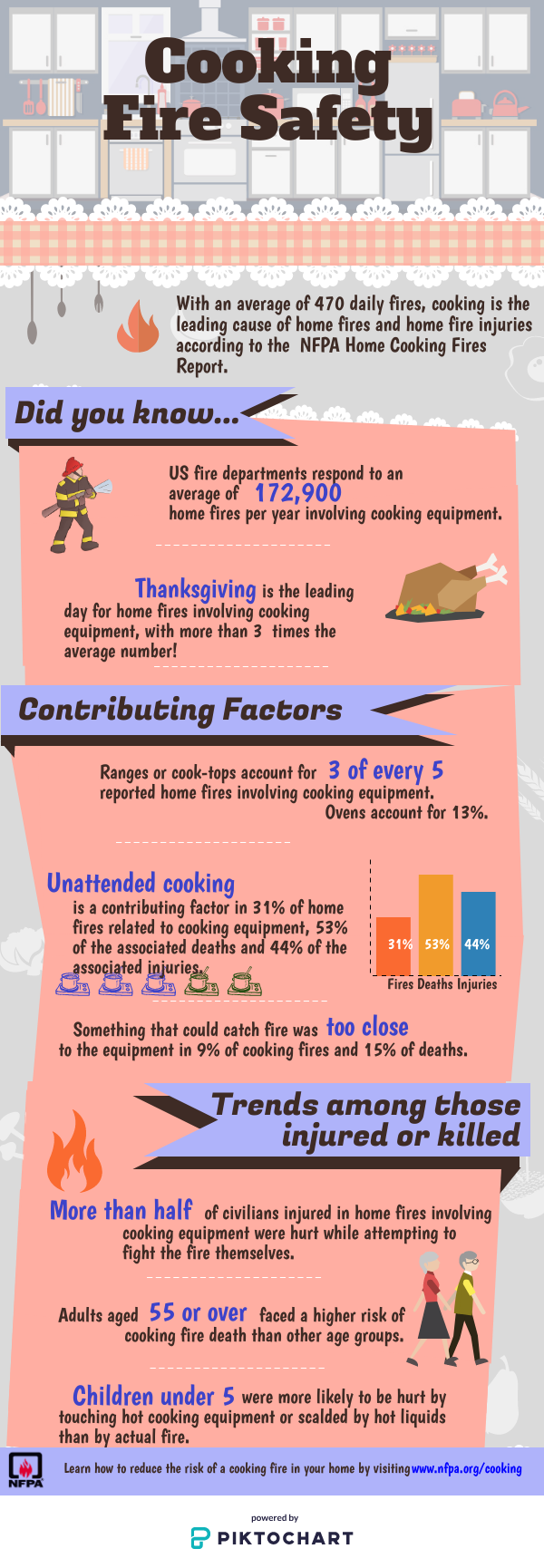 Cooking Safety Nfpa