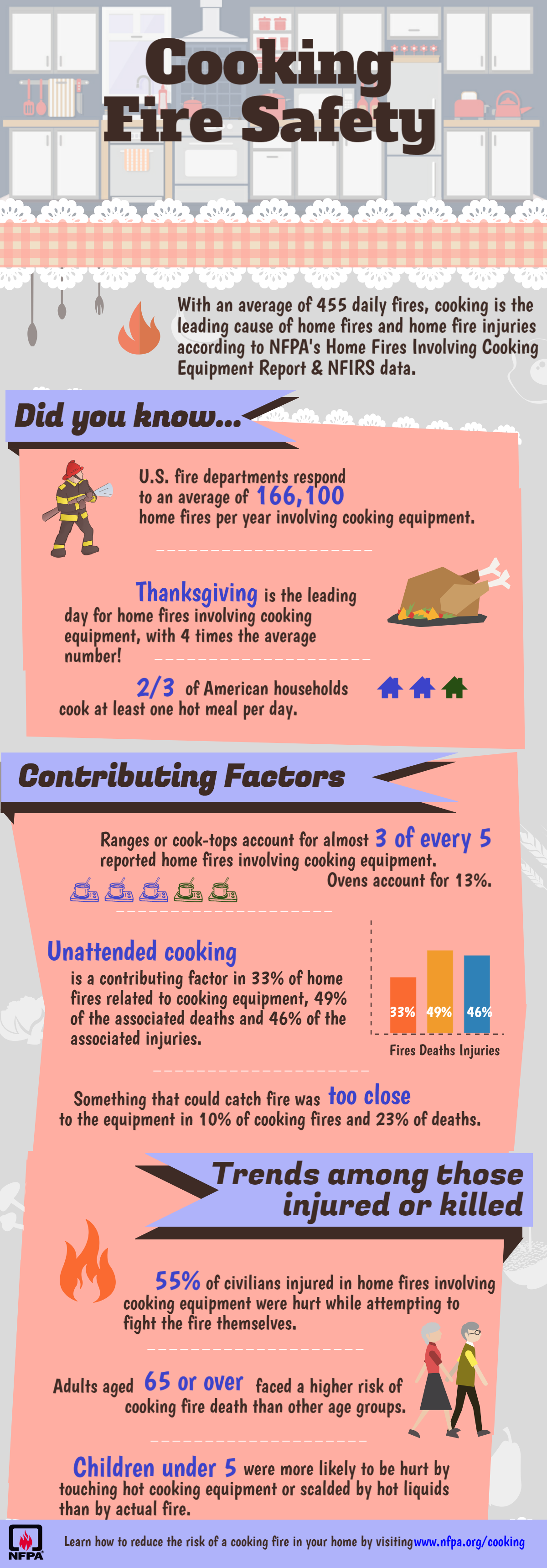 Worksheets Basic Cooking Terms Worksheet nfpa safety messages about cooking infographic
