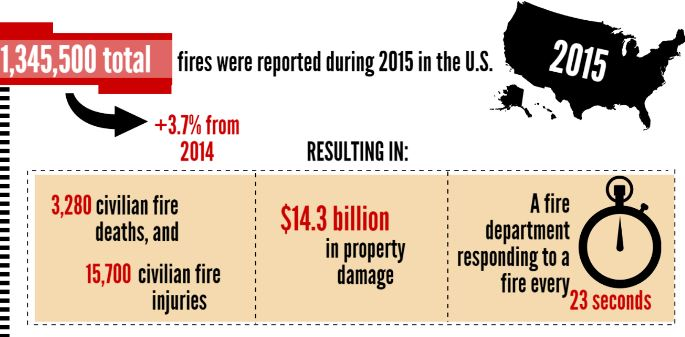 Fire in the United States - 2015
