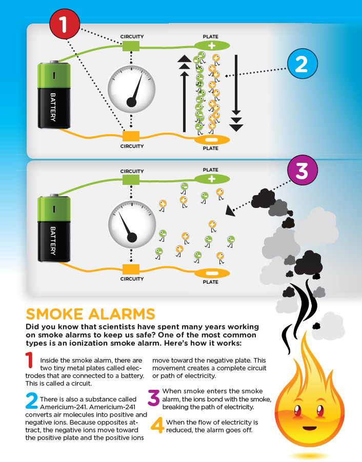 Ionization smoke alarms