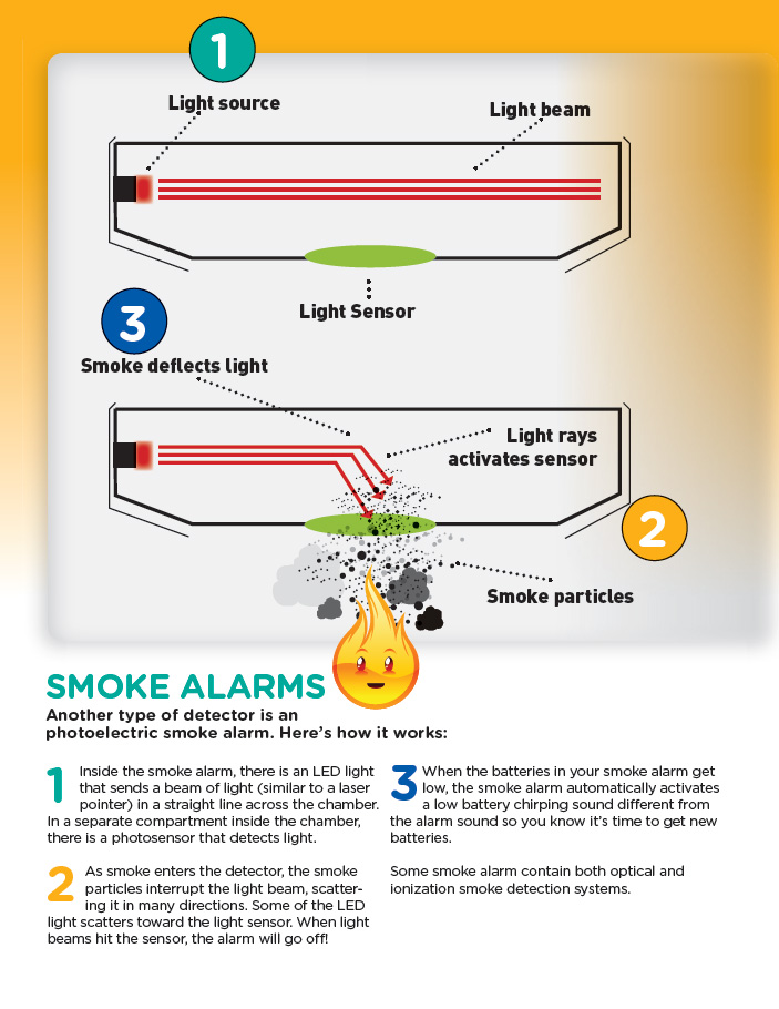 Photoelectric smoke alarms