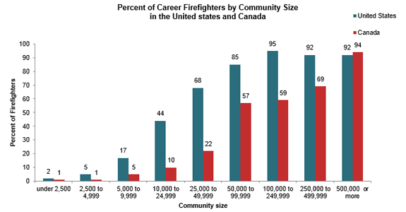 Career firefighters in U.S. and Canada
