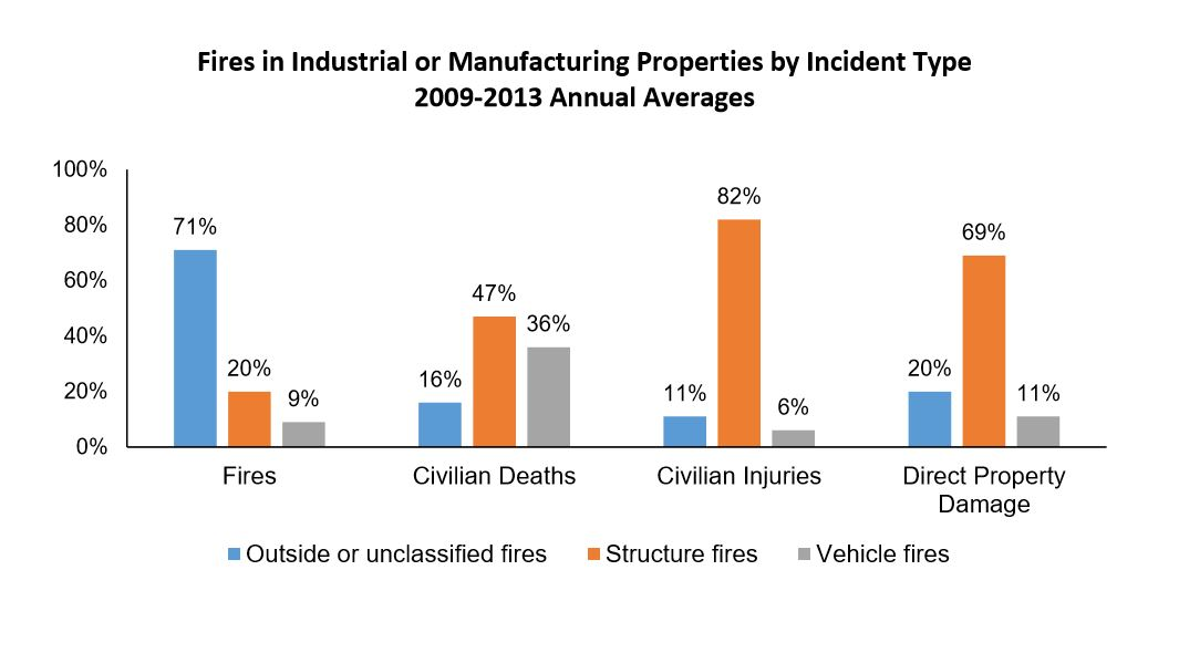 Fires in industrial or manufacturing properties by incident type, 2009-2013