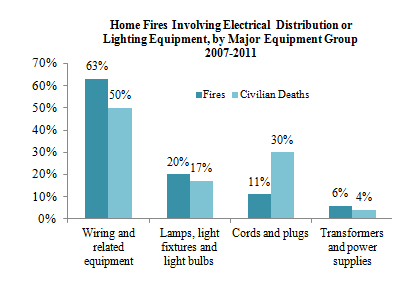 Nfpa Report Electrical Fires