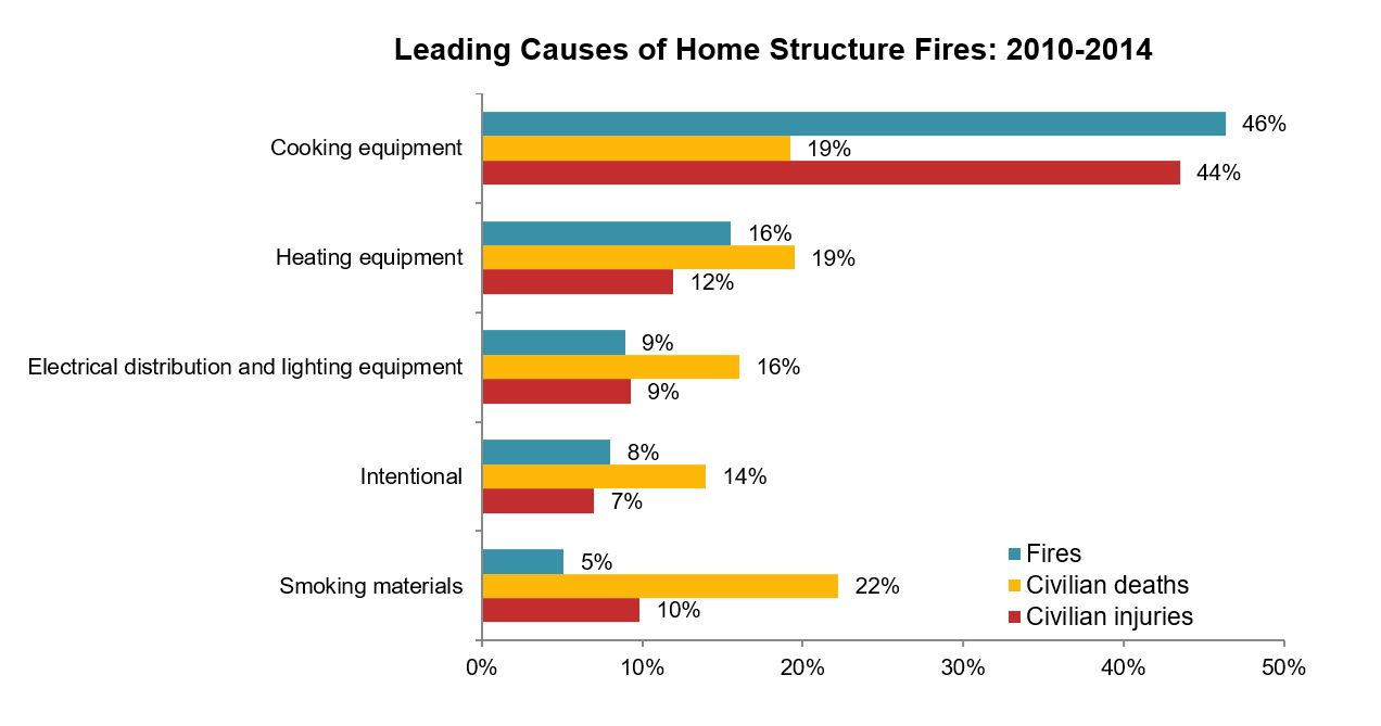 Leading causes of home structure fires