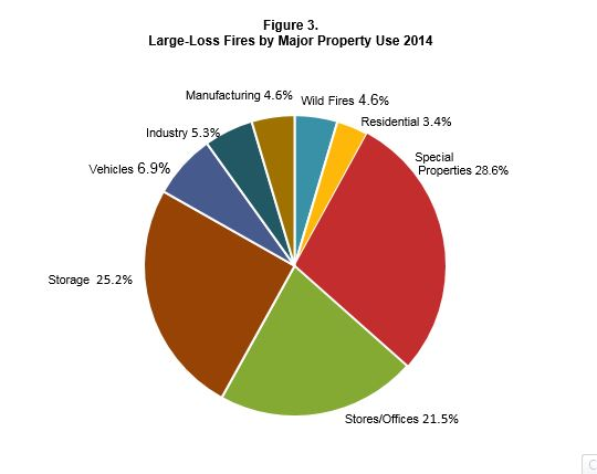 Large-loss fires by major property use
