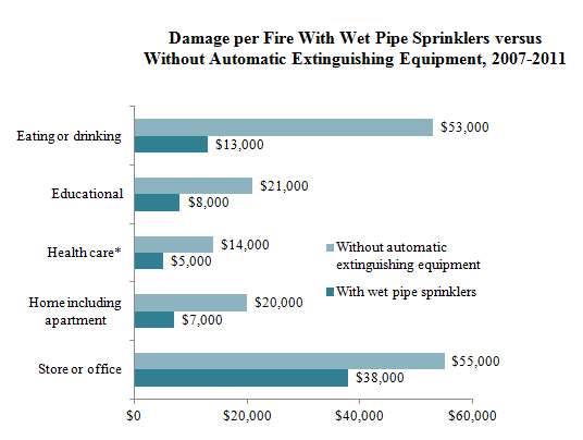 Nfpa Report - U.S. Experience With Sprinklers