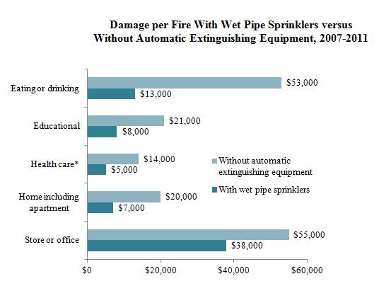 us experience with sprinklers - Home Fire Sprinkler System Design
