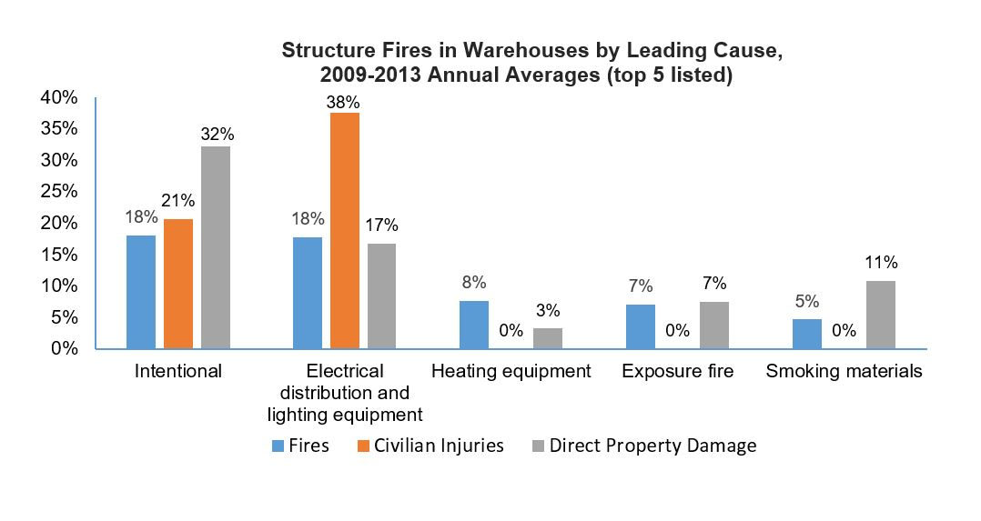 Structure fires in warehouses by leading causes