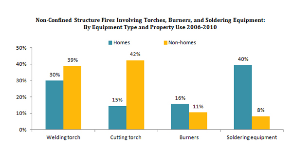 Home fires involving torches, burners, and soldering equipment