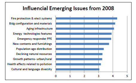 Emerging Issues From 2008
